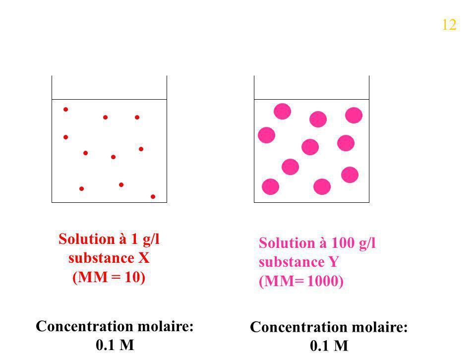 Solution à 1 g/l substance X (MM = 10)