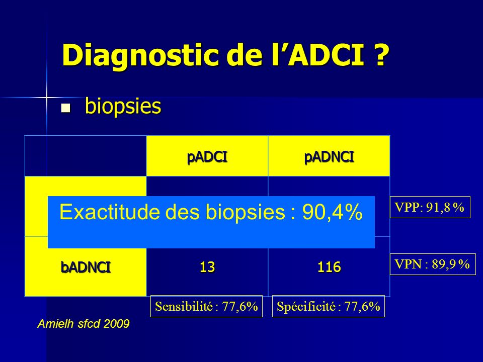 Exactitude des biopsies : 90,4%