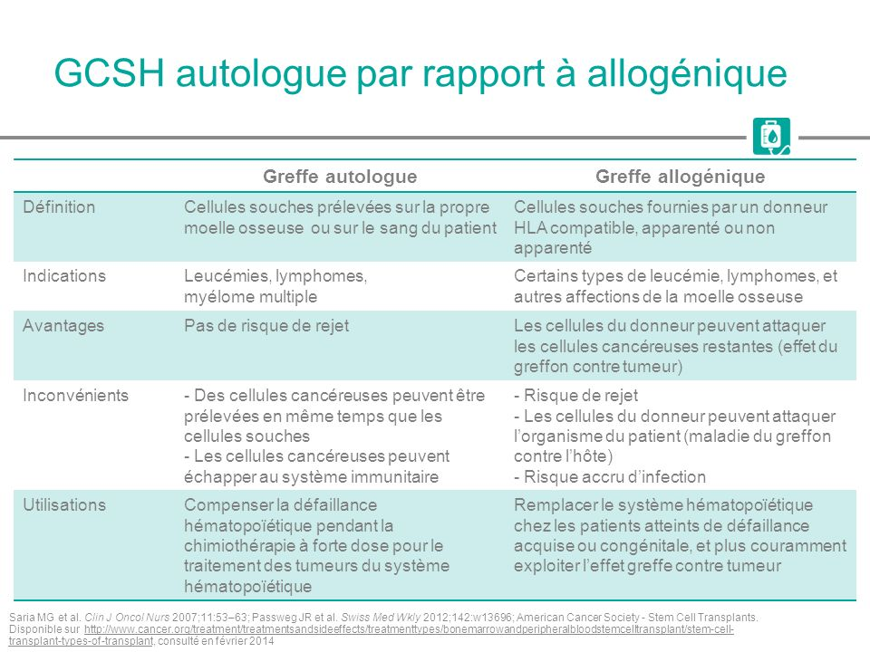 GCSH autologue par rapport à allogénique