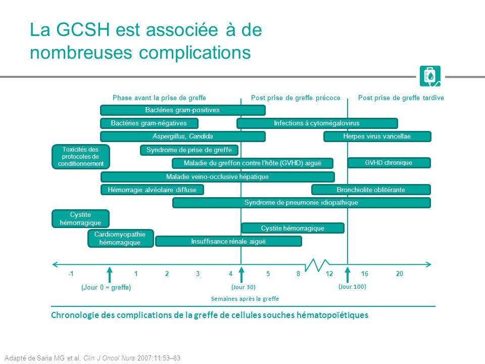 La GCSH est associée à de nombreuses complications