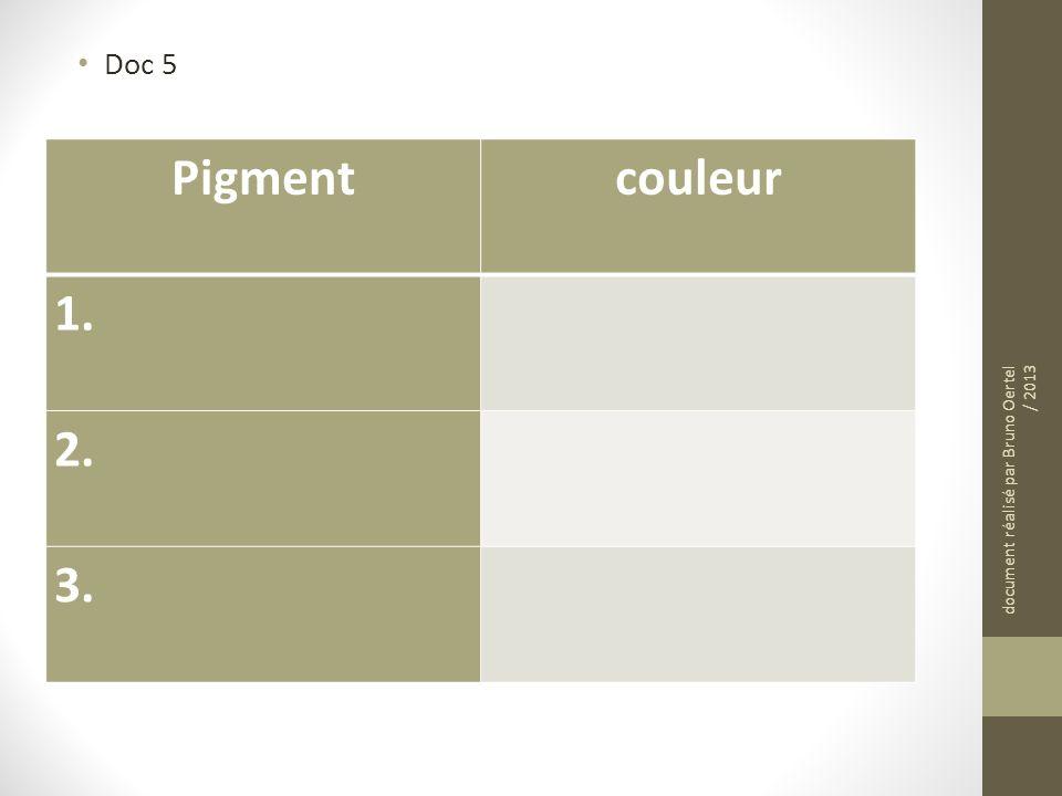 Doc 5 Pigment couleur 1. 2. 3. document réalisé par Bruno Oertel / 2013