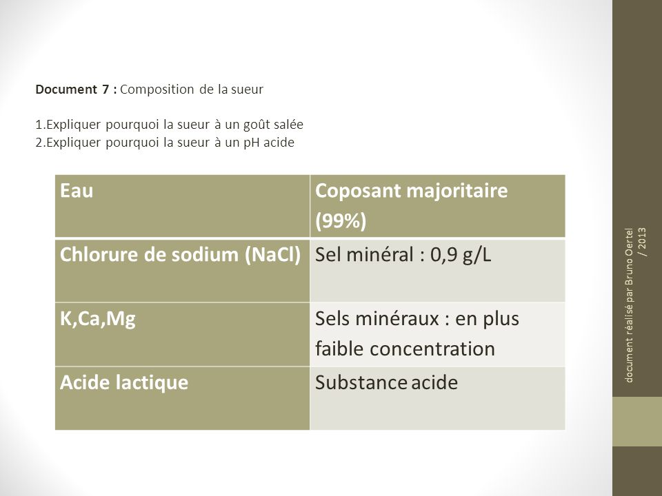 Coposant majoritaire (99%) Chlorure de sodium (NaCl)