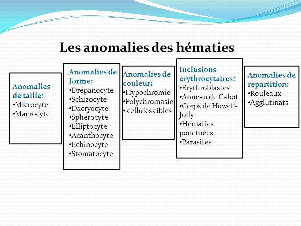 Les anomalies des hématies