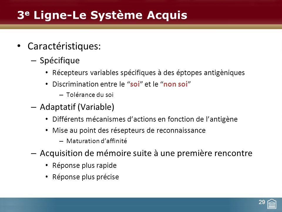 3e Ligne-Le Système Acquis