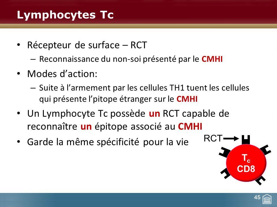 Récepteur de surface – RCT Modes d'action: