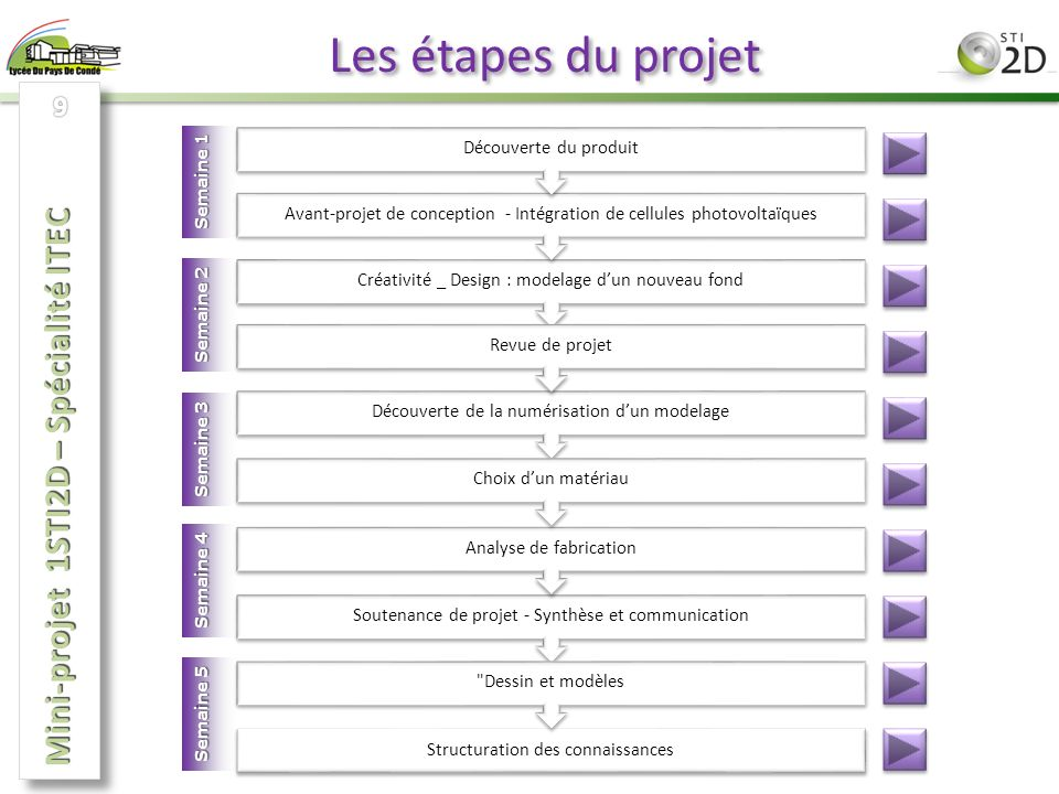 Les étapes du projet Mini-projet 1STI2D – Spécialité ITEC 9 Semaine 1