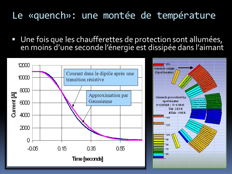 Le «quench»: une montée de température