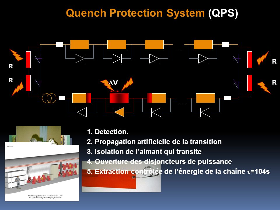 Quench Protection System (QPS)