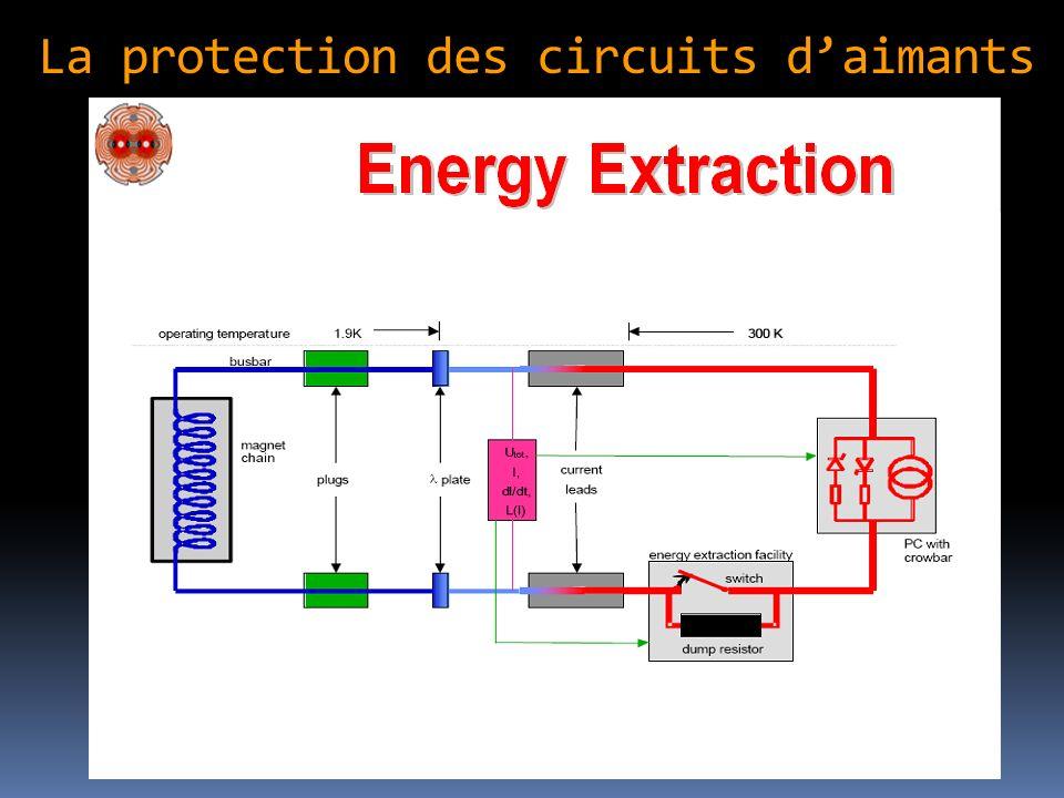 La protection des circuits d'aimants