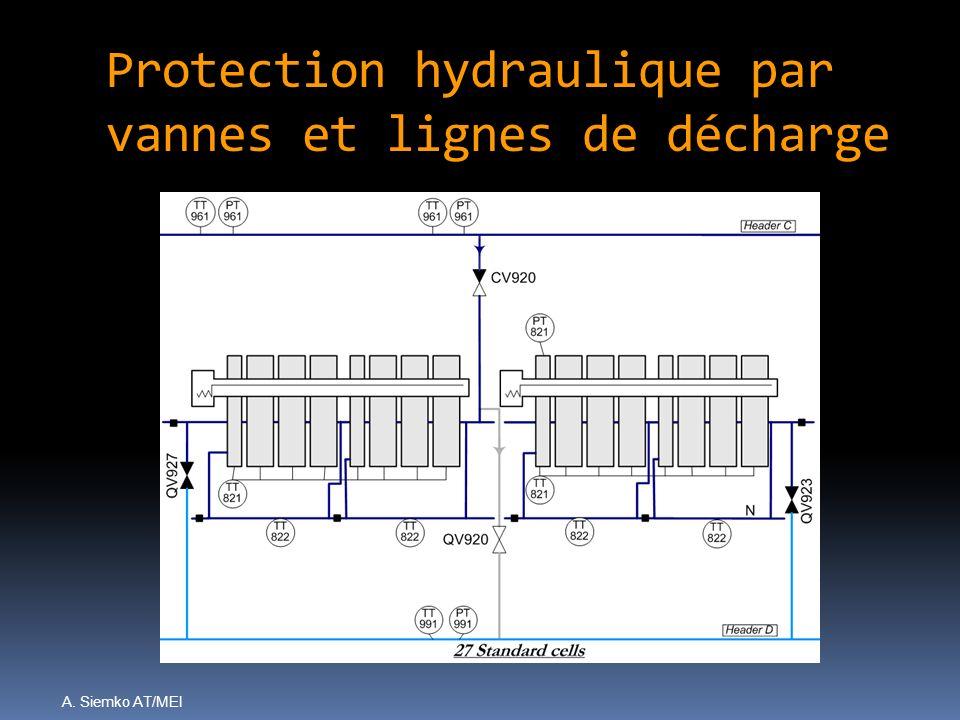 Protection hydraulique par vannes et lignes de décharge