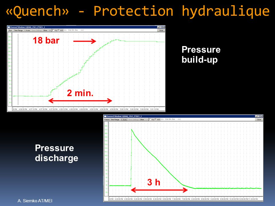 «Quench» - Protection hydraulique