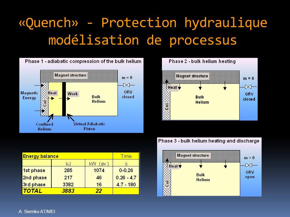 «Quench» - Protection hydraulique modélisation de processus