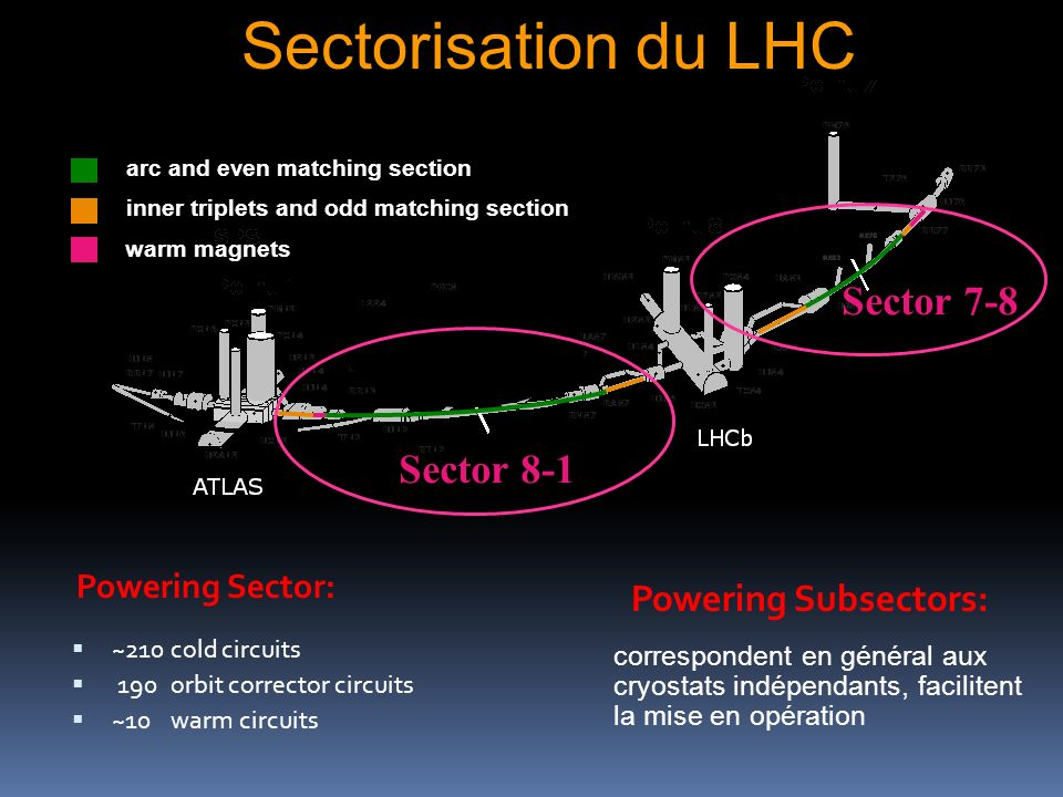 Sectorisation du LHC Powering Subsectors: Sector 7-8 Sector 8-1