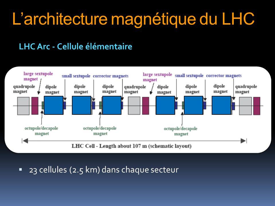 L'architecture magnétique du LHC