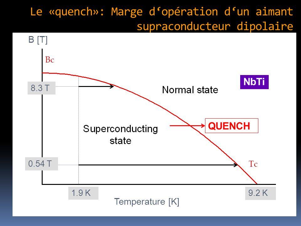 Le «quench»: Marge d'opération d'un aimant supraconducteur dipolaire