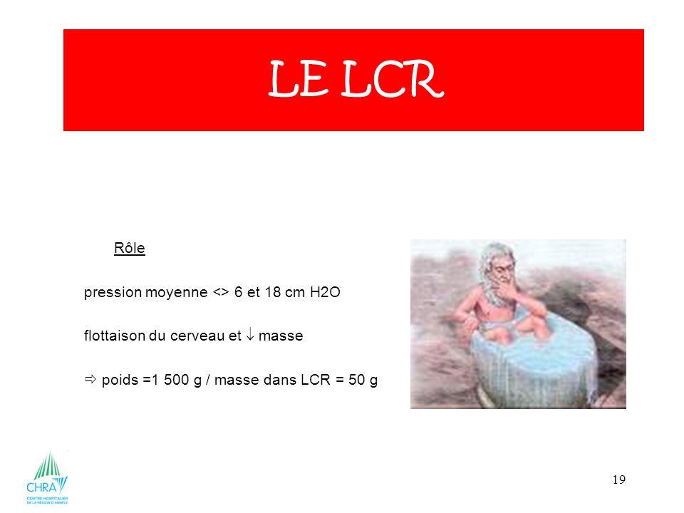 LE LCR Rôle pression moyenne <> 6 et 18 cm H2O