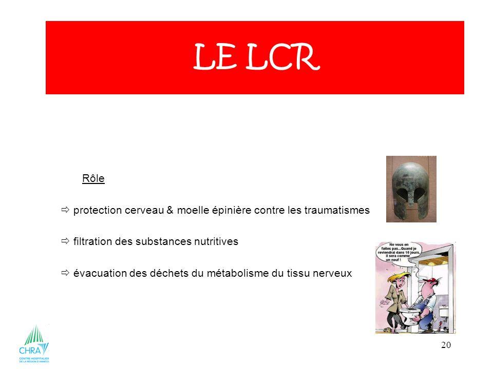 LE LCR Rôle.  protection cerveau & moelle épinière contre les traumatismes.  filtration des substances nutritives.