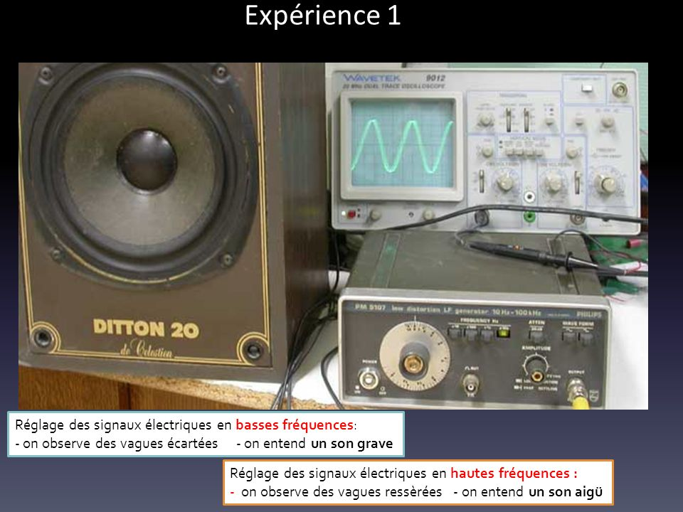 Expérience 1 Le GBF crée un signal électrique sinusoïdal.( la fréquence peut varier de 10 à 100 kHz)