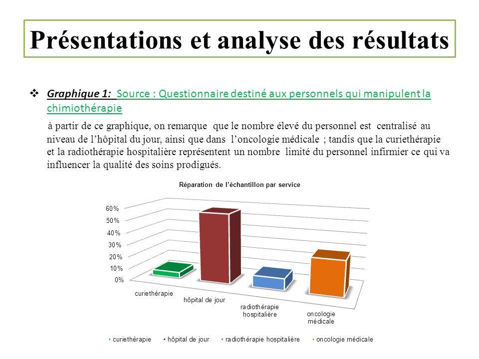 Présentations et analyse des résultats