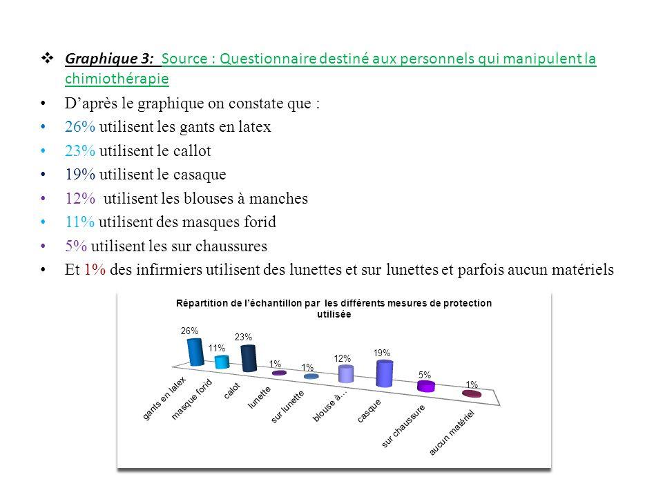 Graphique 3: Source : Questionnaire destiné aux personnels qui manipulent la chimiothérapie