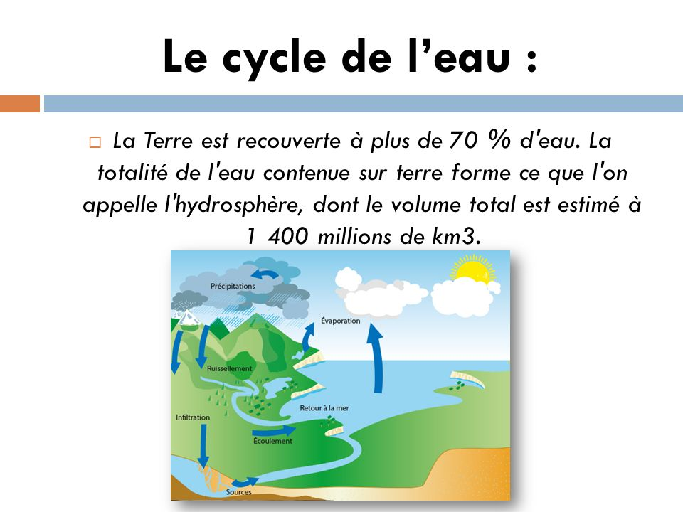 Le cycle de l'eau :