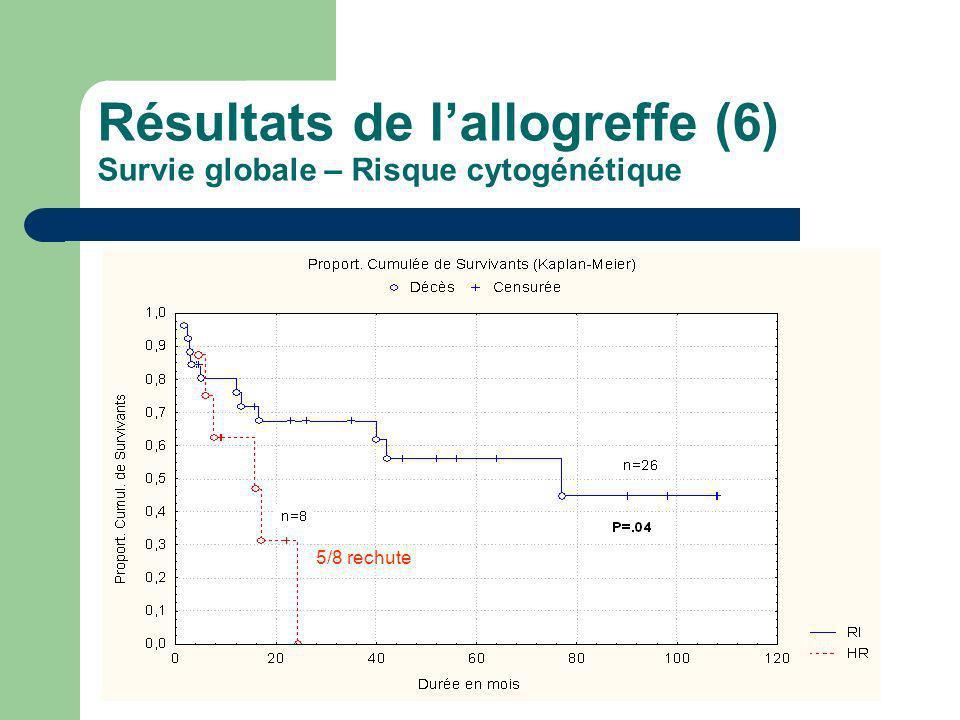 Résultats de l'allogreffe (6) Survie globale – Risque cytogénétique