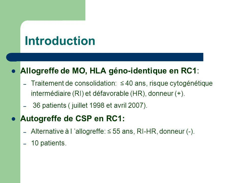 Introduction Allogreffe de MO, HLA géno-identique en RC1: