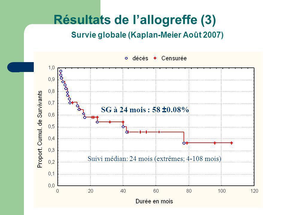 Résultats de l'allogreffe (3) Survie globale (Kaplan-Meier Août 2007)