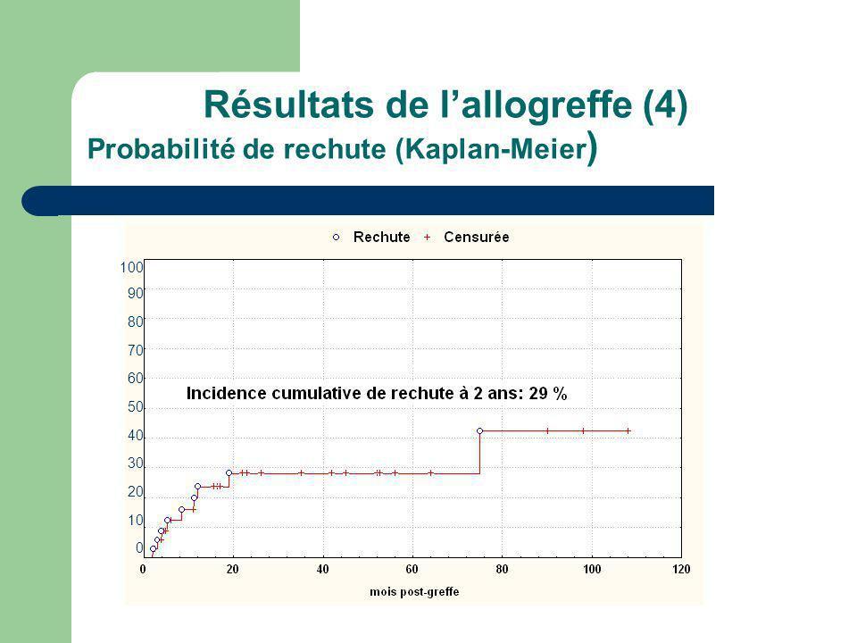 Résultats de l'allogreffe (4) Probabilité de rechute (Kaplan-Meier)