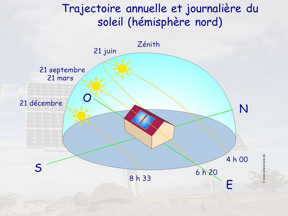 Trajectoire annuelle et journalière du soleil (hémisphère nord)