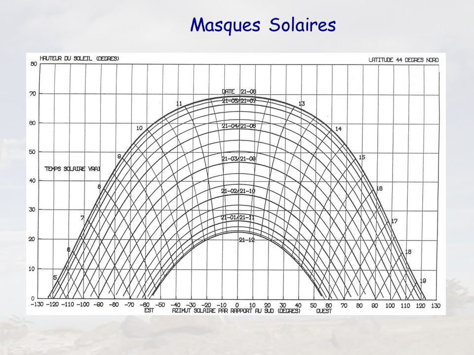 Masques Solaires