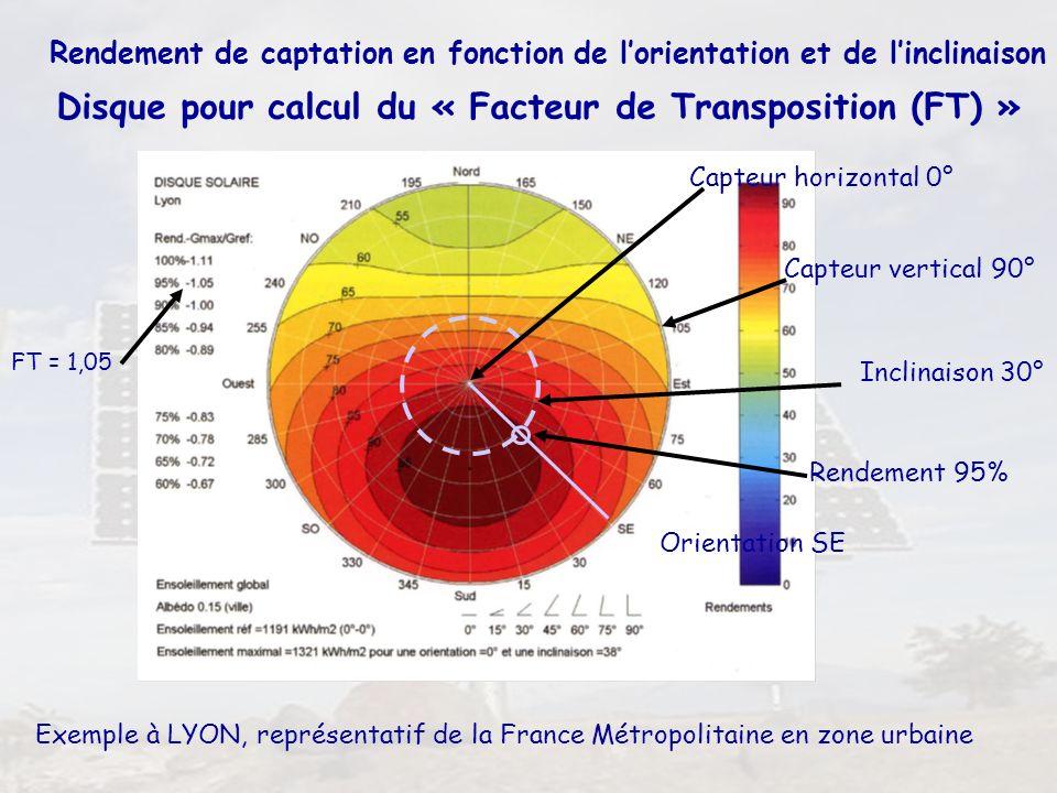 Disque pour calcul du « Facteur de Transposition (FT) »