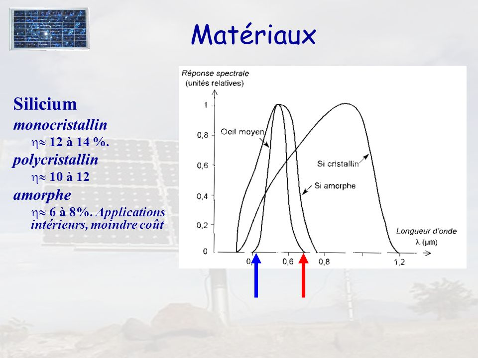 Matériaux Silicium monocristallin polycristallin amorphe  12 à 14 %.