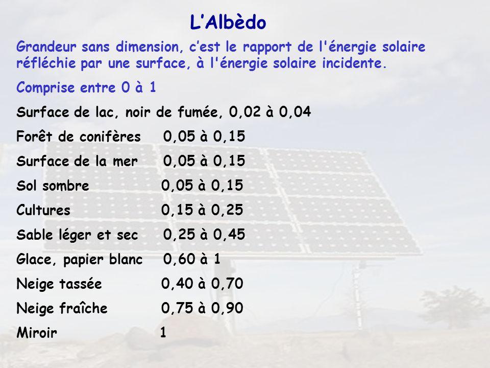 L'Albèdo Grandeur sans dimension, c'est le rapport de l énergie solaire réfléchie par une surface, à l énergie solaire incidente.