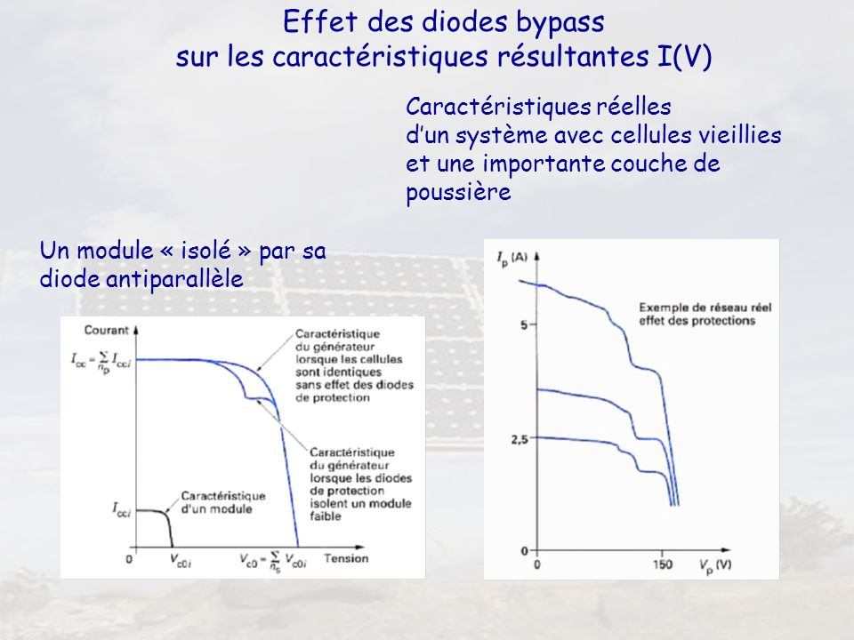Effet des diodes bypass sur les caractéristiques résultantes I(V)