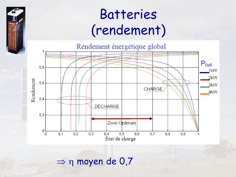 Batteries (rendement)