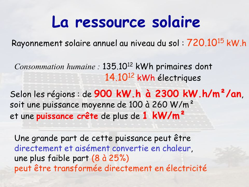 La ressource solaire 14.1012 kWh électriques