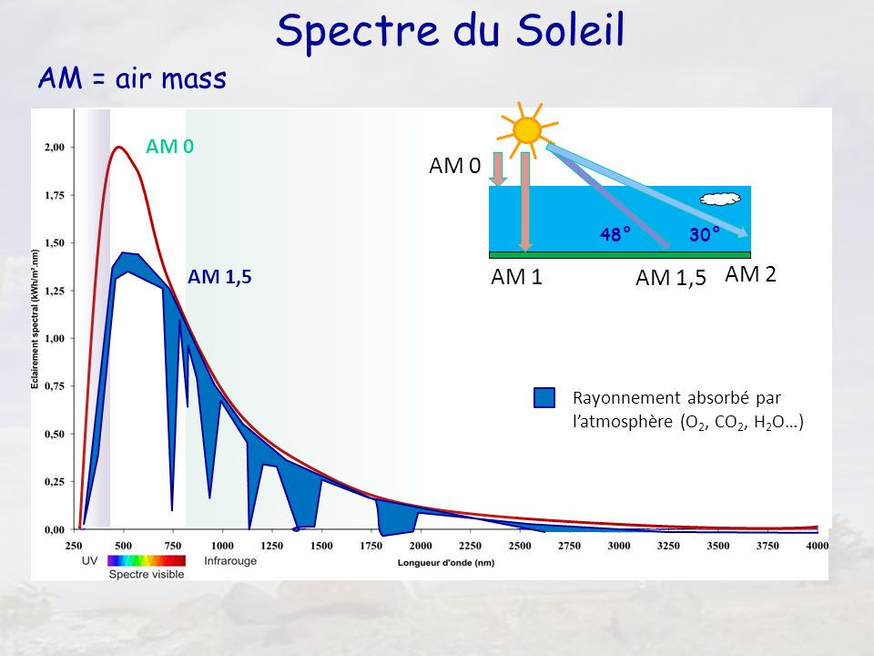 Spectre du Soleil AM = air mass AM 2 AM 1 AM 0 AM 1,5