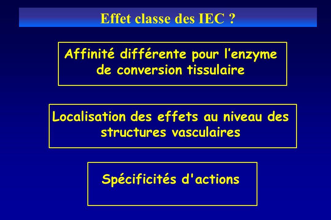 Effet classe des IEC Affinité différente pour l'enzyme de conversion tissulaire. Localisation des effets au niveau des structures vasculaires.