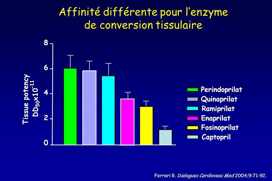 Affinité différente pour l'enzyme de conversion tissulaire