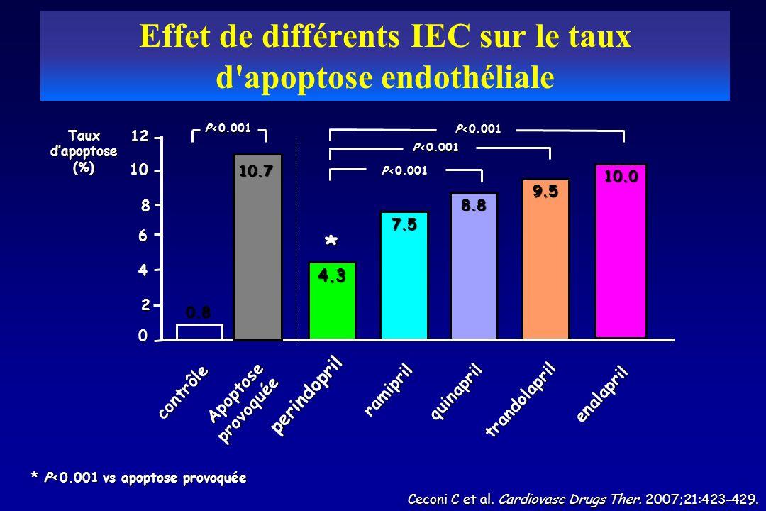 Effet de différents IEC sur le taux d apoptose endothéliale