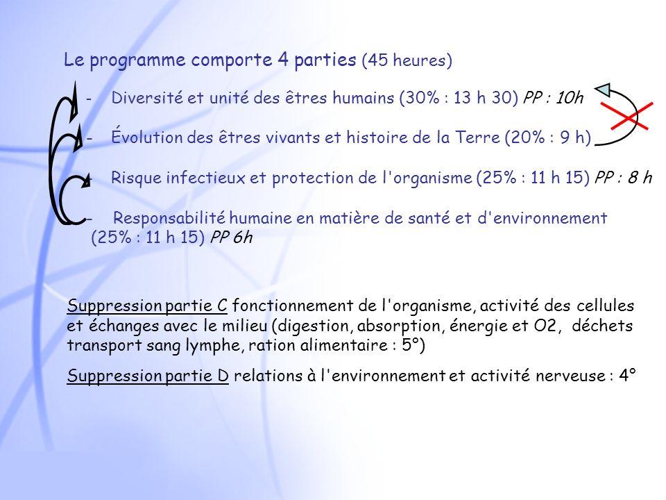 Le programme comporte 4 parties (45 heures)