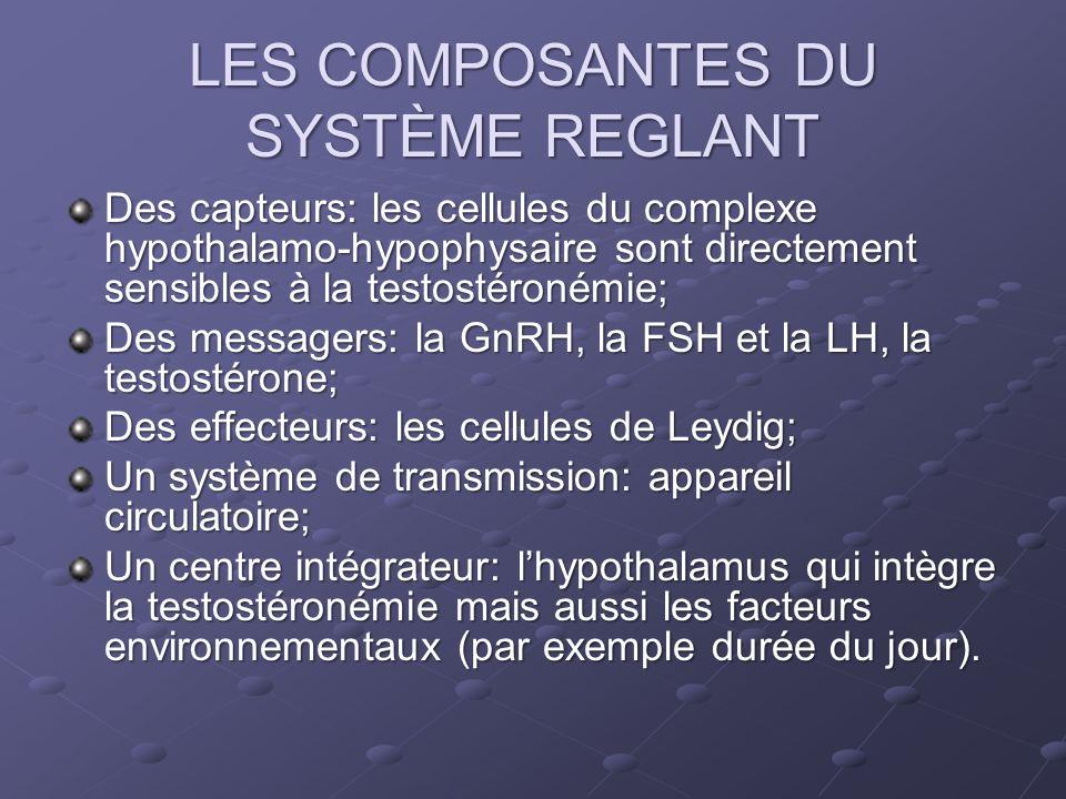 LES COMPOSANTES DU SYSTÈME REGLANT