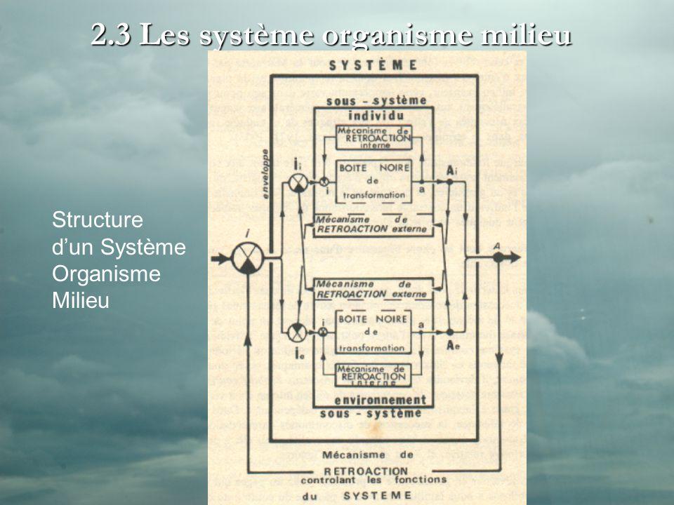 2.3 Les système organisme milieu