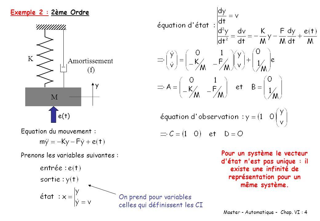 K Amortissement (f) M Exemple 2 : 2ème Ordre y e(t)
