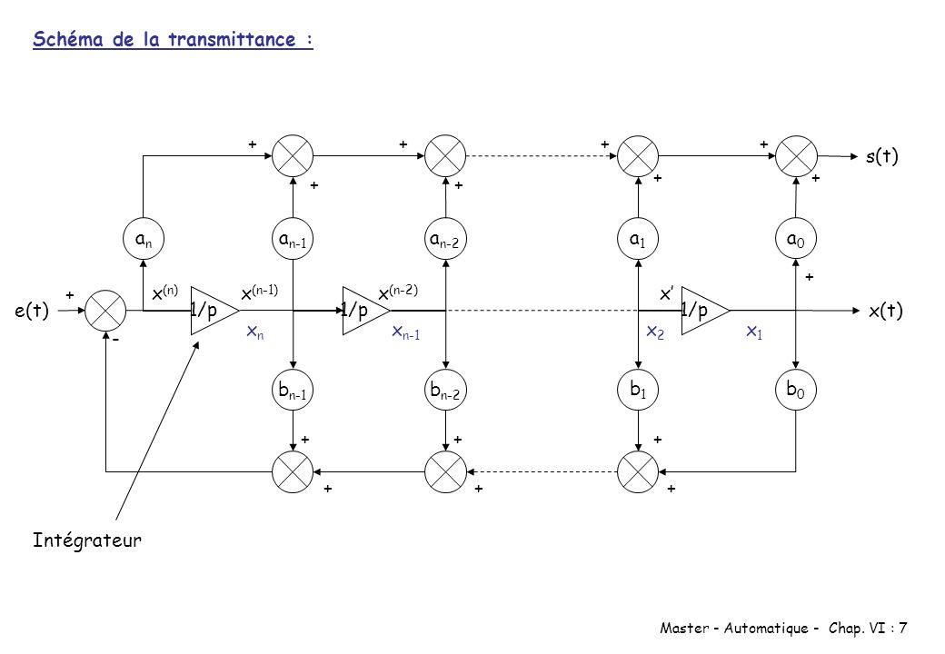 Schéma de la transmittance :