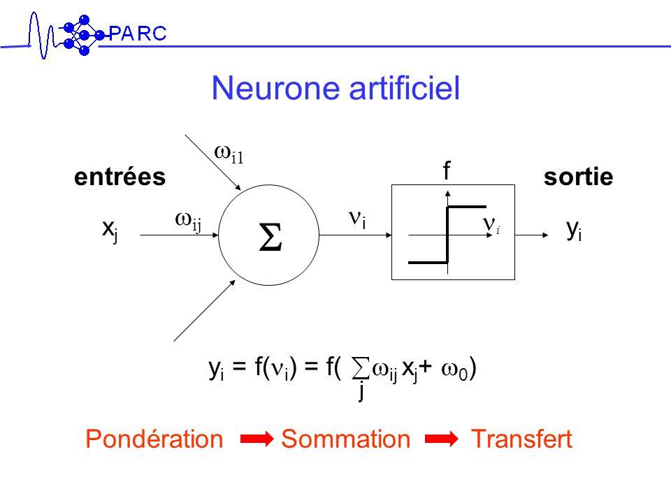 S Neurone artificiel wi1 f entrées sortie wij ni ni xj yi