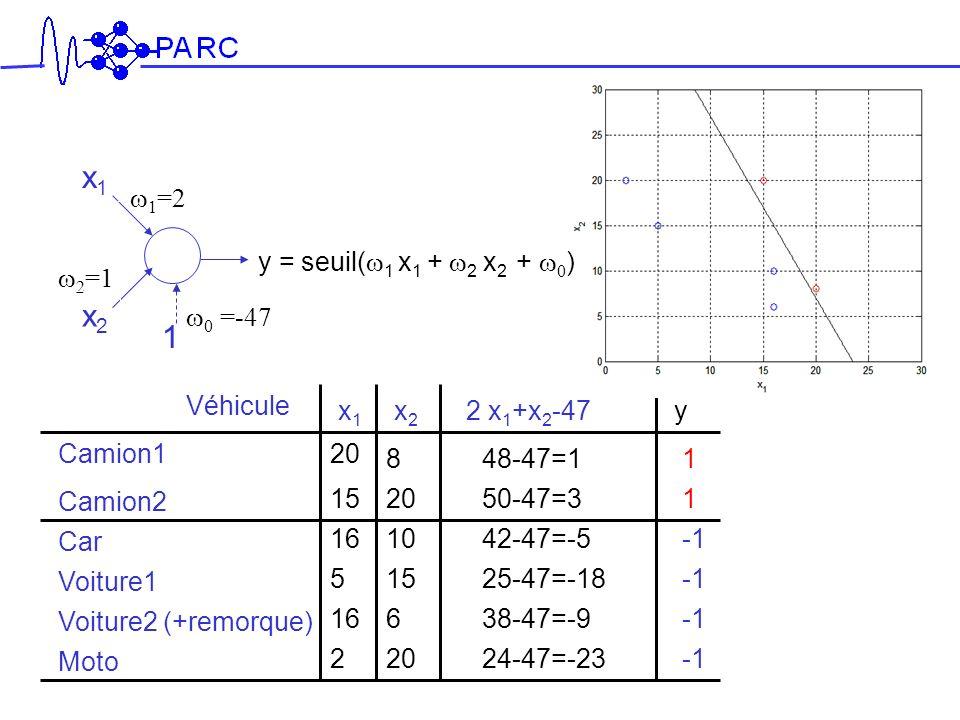 x1 x2 1 w0 =-47 w1=2 w2=1 y = seuil(w1 x1 + w2 x2 + w0) x1 x2 y 20 8