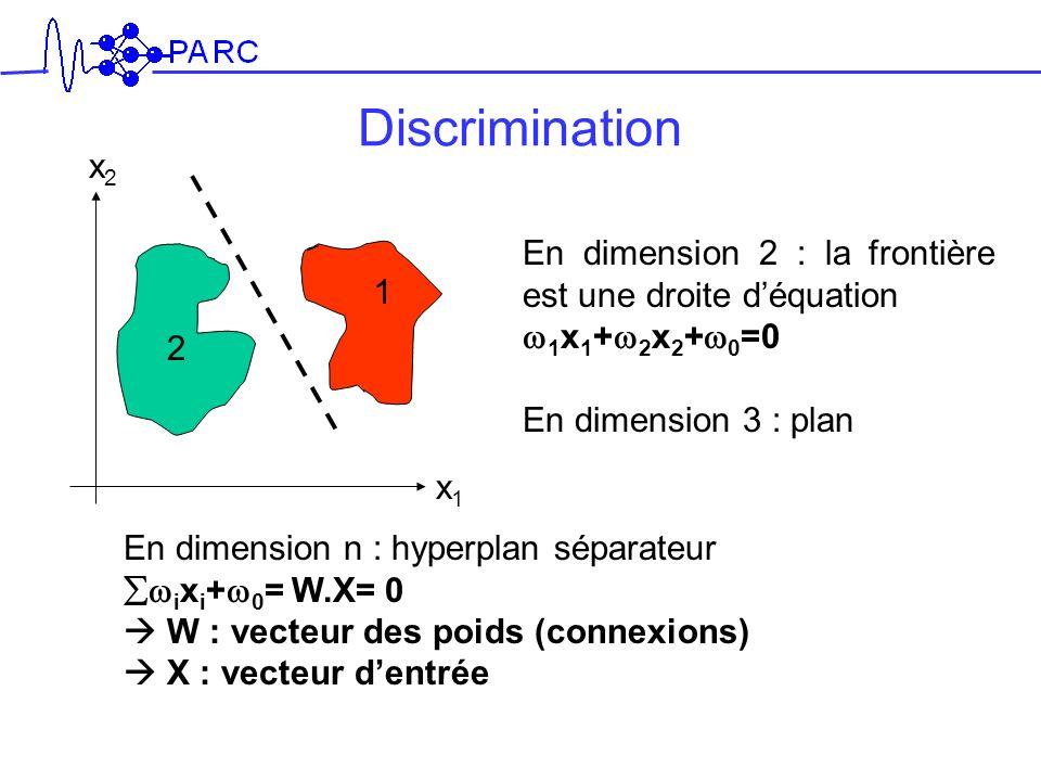 Discrimination x2. En dimension 2 : la frontière est une droite d'équation. w1x1+w2x2+w0=0. En dimension 3 : plan.