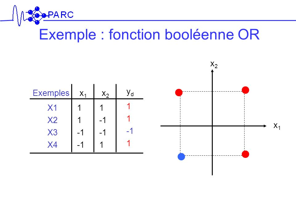 Exemple : fonction booléenne OR